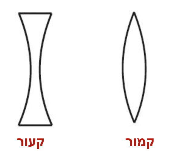 מה ההבדל בין קעור לקמור?