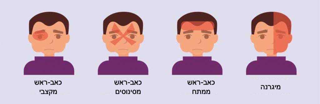מה ההבדל בין כאב ראש למיגרנה? מה זה כאב ראש בצד ימין?