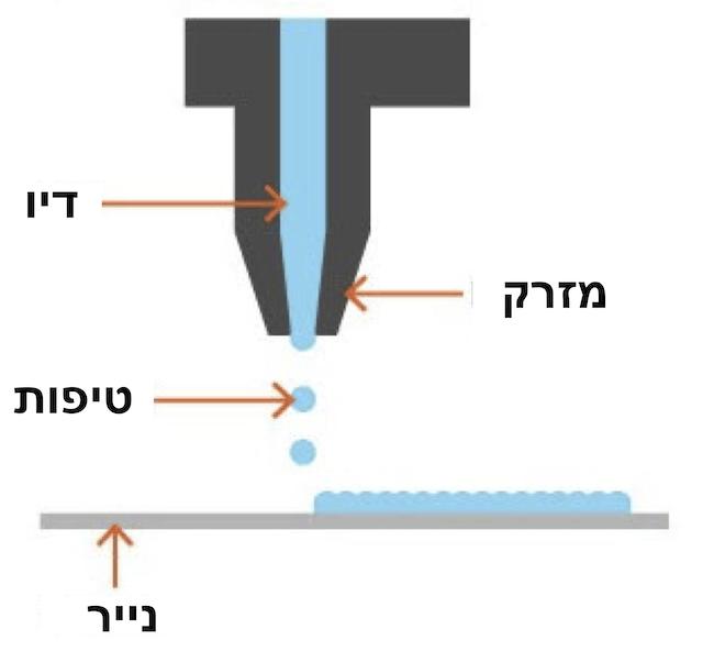 מה ההבדל בין מדפסת לייזר ומדפסת הזרקת דיו?