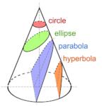 מה ההבדל בין פרבולה ובין היפרבולה?